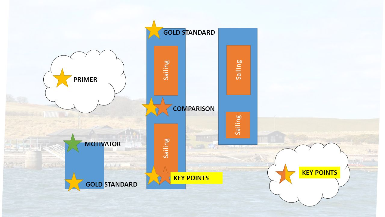 PRIMER MOTIVATOR GOLD STANDARD Sailing COMPARISON KEY POINTS