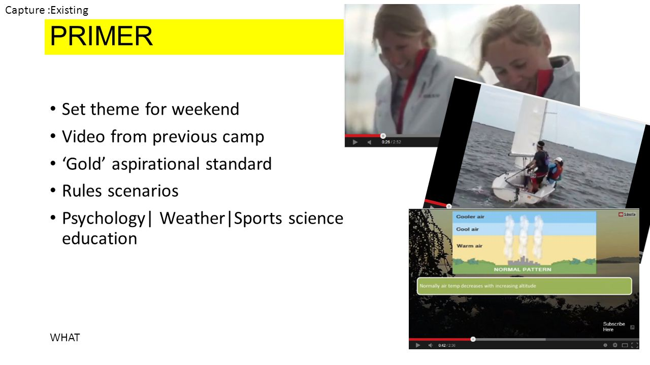 PRIMER Set theme for weekend Video from previous camp Gold aspirational standard Rules scenarios Psychology| Weather|Sports science education WHAT Capture :Existing