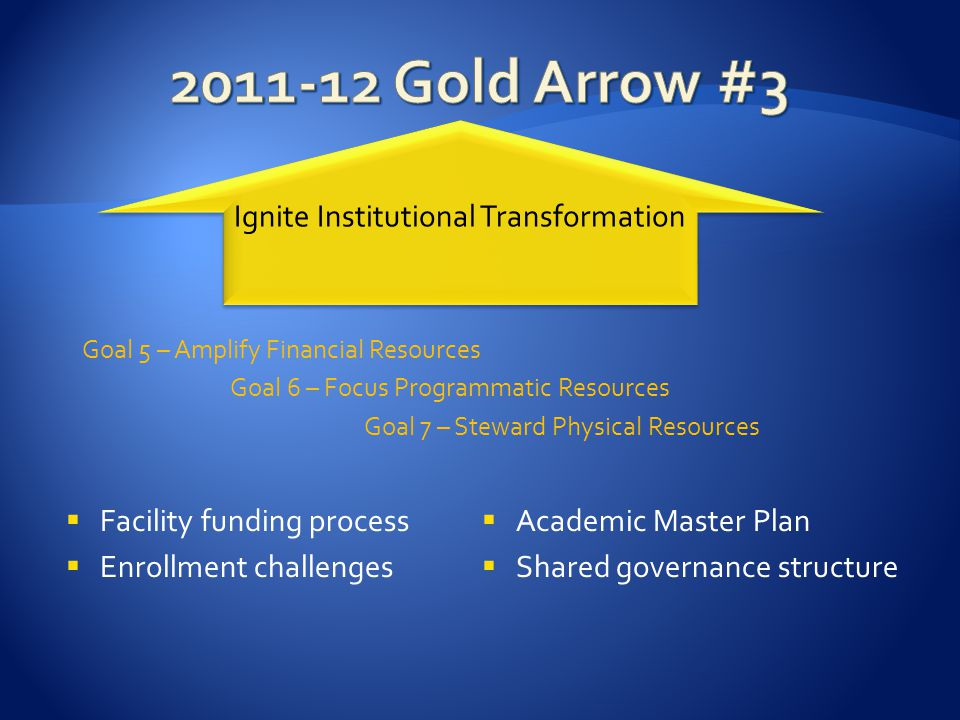 Facility funding process Enrollment challenges Ignite Institutional Transformation Goal 5 – Amplify Financial Resources Goal 6 – Focus Programmatic Resources Goal 7 – Steward Physical Resources Academic Master Plan Shared governance structure