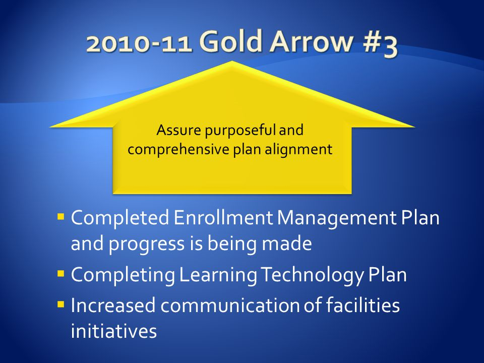 Completed Enrollment Management Plan and progress is being made Completing Learning Technology Plan Increased communication of facilities initiatives Assure purposeful and comprehensive plan alignment