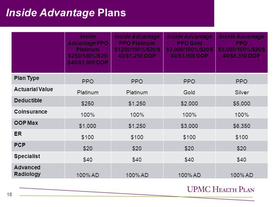 18 Inside Advantage Plans Inside Advantage PPO Platinum $250/100%/$20/ $40/$1,000 OOP Inside Advantage PPO Platinum $1250/100%/$20/$ 40/$1,250 OOP Inside Advantage PPO Gold $2,000/100%/$20/$ 40/$3,000 OOP Inside Advantage PPO $5,000/100%/$20/$ 40/$6,350 OOP Plan Type PPO Actuarial Value Platinum GoldSilver Deductible $250$1,250$2,000$5,000 Coinsurance 100% OOP Max $1,000$1,250$3,000$6,350 ER $100 PCP $20 Specialist $40 Advanced Radiology 100% AD