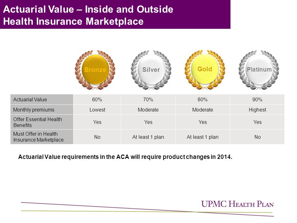 Actuarial Value – Inside and Outside Health Insurance Marketplace Actuarial Value requirements in the ACA will require product changes in 2014.