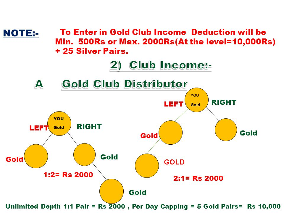 To Enter in Gold Club Income Deduction will be Min. 500Rs or Max. 2000Rs(At the level=10,000Rs) + 25 Silver Pairs. NOTE:- RIGHT YOU Gold LEFT Gold 1:2