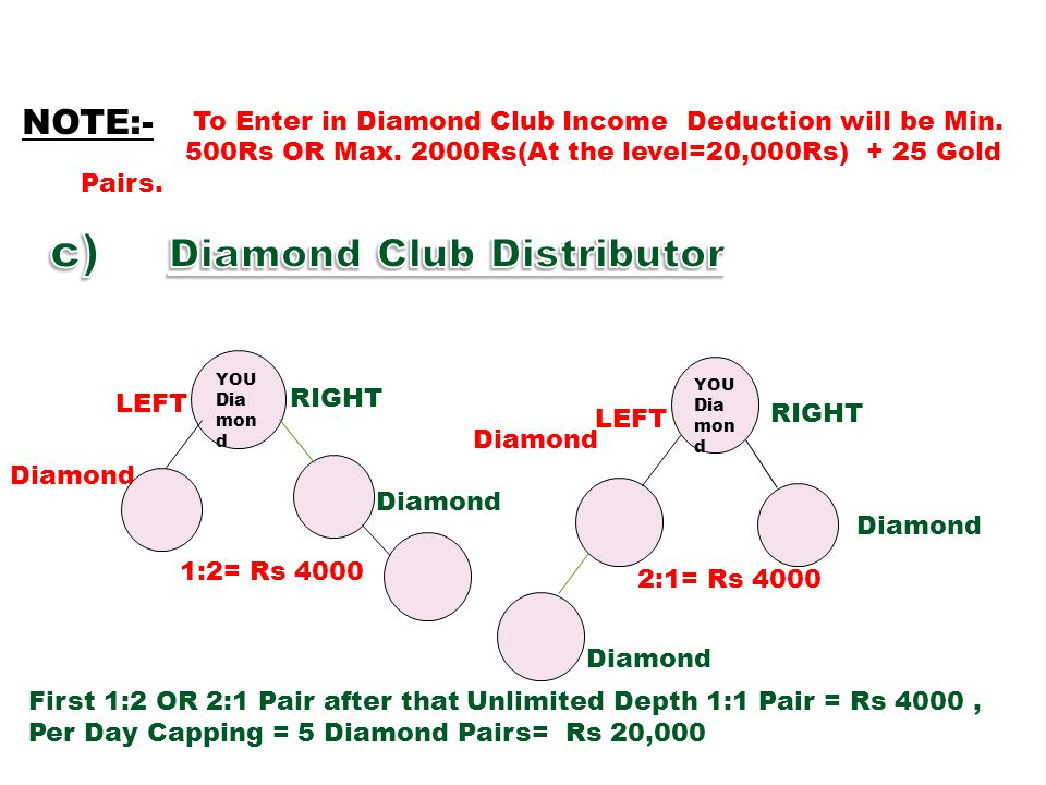 To Enter in Diamond Club Income Deduction will be Min. 500Rs OR Max. 2000Rs(At the level=20,000Rs) + 25 Gold Pairs. NOTE:- RIGHT YOU Dia mon d LEFT Di