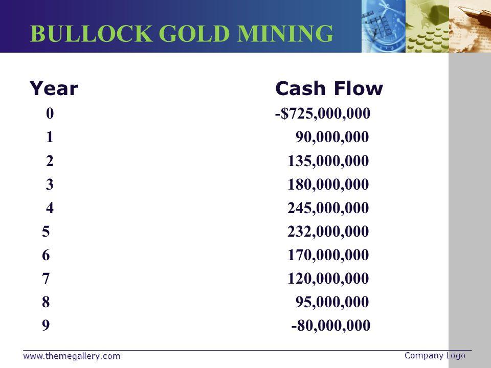 BULLOCK GOLD MINING YearCash Flow 0-$725,000,000 1 90,000,000 2 135,000,000 3 180,000,000 4 245,000,000 5 232,000,000 6 170,000,000 7 120,000,000 8 95