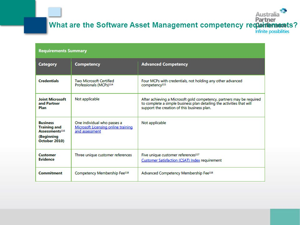 What are the Software Asset Management competency requirements