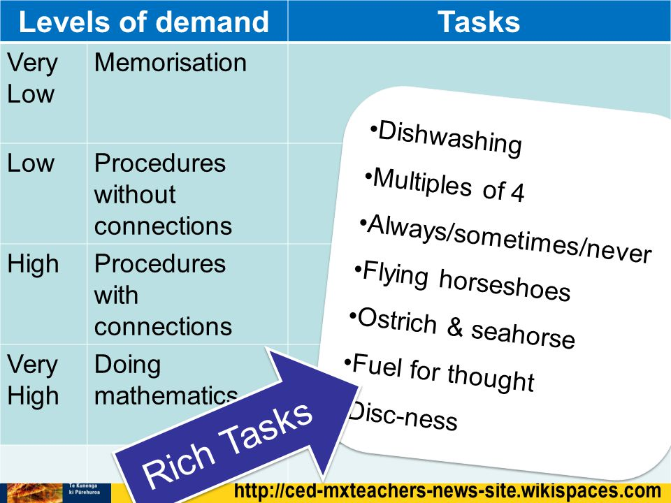 http://ced-mxteachers-news-site.wikispaces.com Levels of demandTasks Very Low Memorisation LowProcedures without connections HighProcedures with connections Very High Doing mathematics Dishwashing Multiples of 4 Always/sometimes/never Flying horseshoes Ostrich & seahorse Fuel for thought Disc-ness Dishwashing Multiples of 4 Always/sometimes/never Flying horseshoes Ostrich & seahorse Fuel for thought Disc-ness Rich Tasks