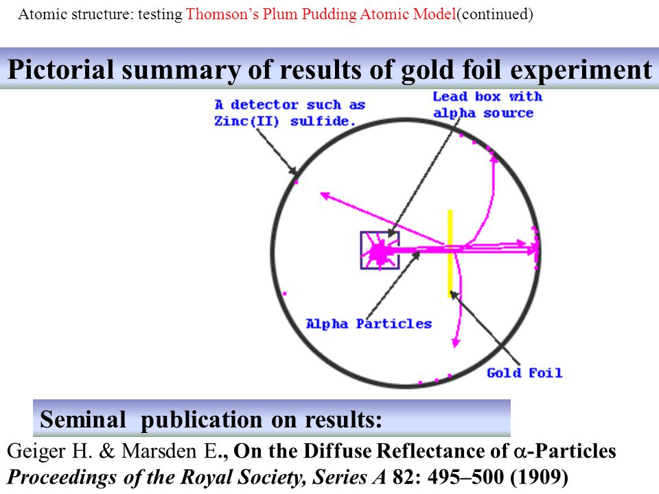 Pictorial summary of results of gold foil experiment Geiger H. & Marsden E., On the Diffuse Reflectance of -Particles Proceedings of the Royal Society