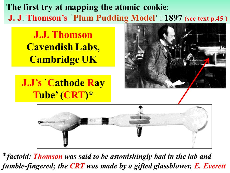 The first try at mapping the atomic cookie: J. J. Thomsons `Plum Pudding Model : 1897 (see text p.45 ) J.Js `Cathode Ray Tube (CRT)* J.J. Thomson Cave