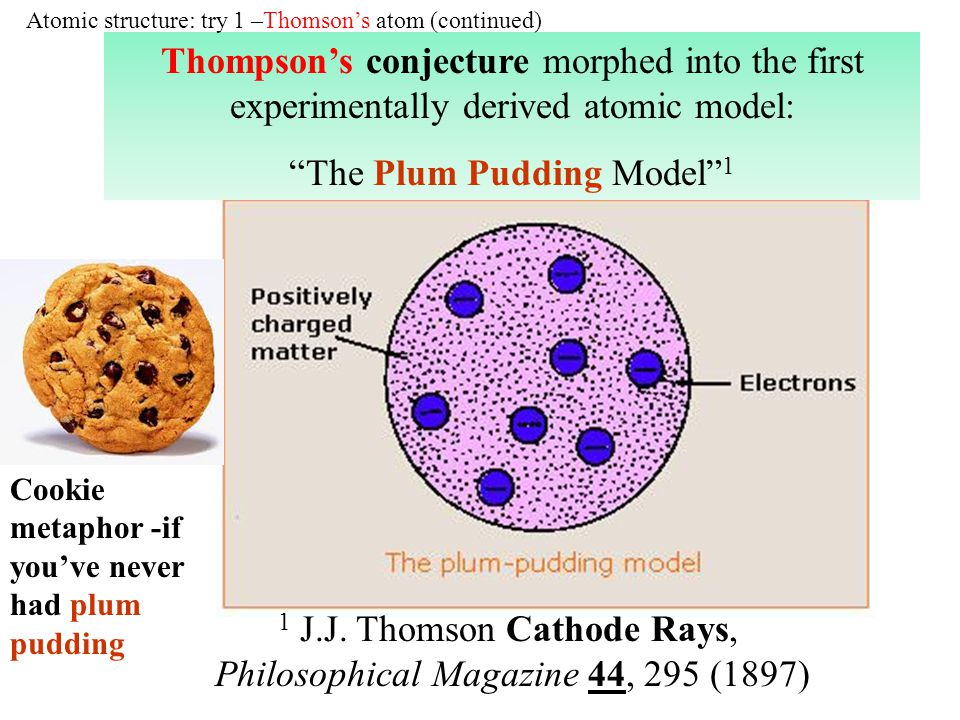 1 J.J. Thomson Cathode Rays, Philosophical Magazine 44, 295 (1897) Thompsons conjecture morphed into the first experimentally derived atomic model: Th