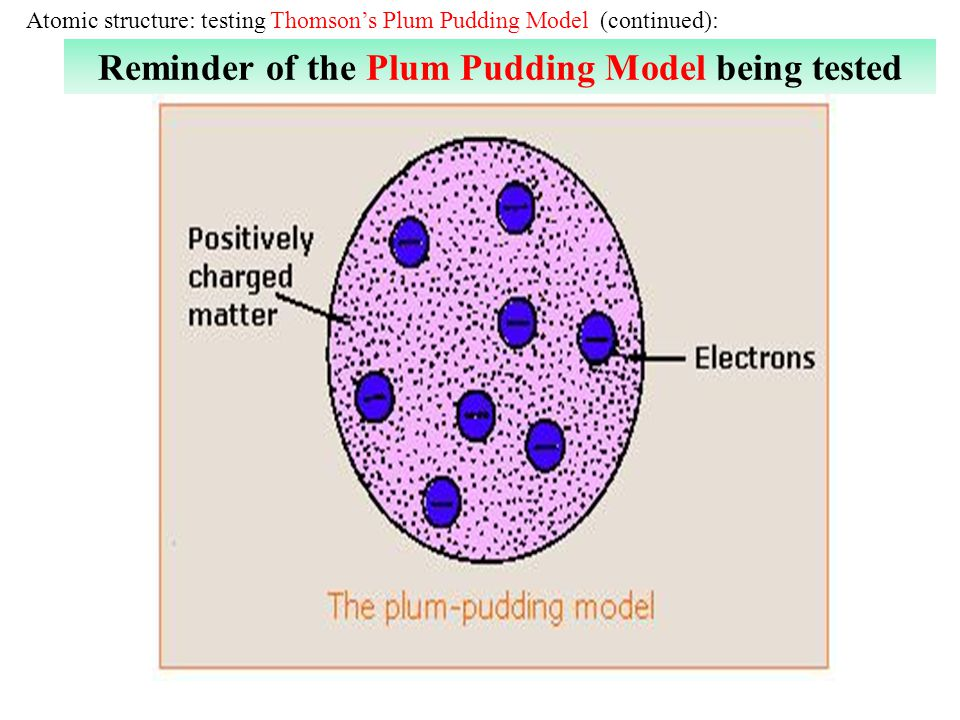Atomic structure: testing Thomsons Plum Pudding Model (continued): Reminder of the Plum Pudding Model being tested