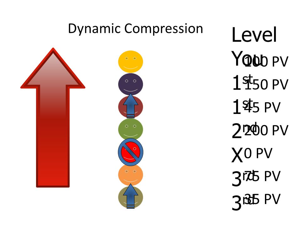 Dynamic Compression 100 PV 150 PV 45 PV 200 PV 0 PV 75 PV 35 PV Level You 1 st 2 nd X 3 rd