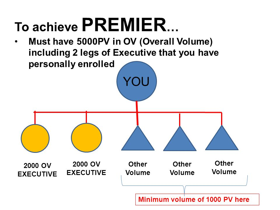 To achieve PREMIER … Must have 5000PV in OV (Overall Volume) including 2 legs of Executive that you have personally enrolled 2000 OV EXECUTIVE 2000 OV