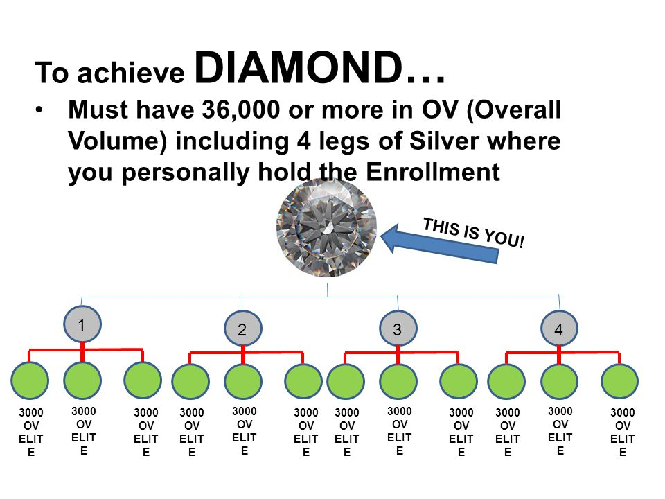 To achieve DIAMOND… Must have 36,000 or more in OV (Overall Volume) including 4 legs of Silver where you personally hold the Enrollment 3000 OV ELIT E