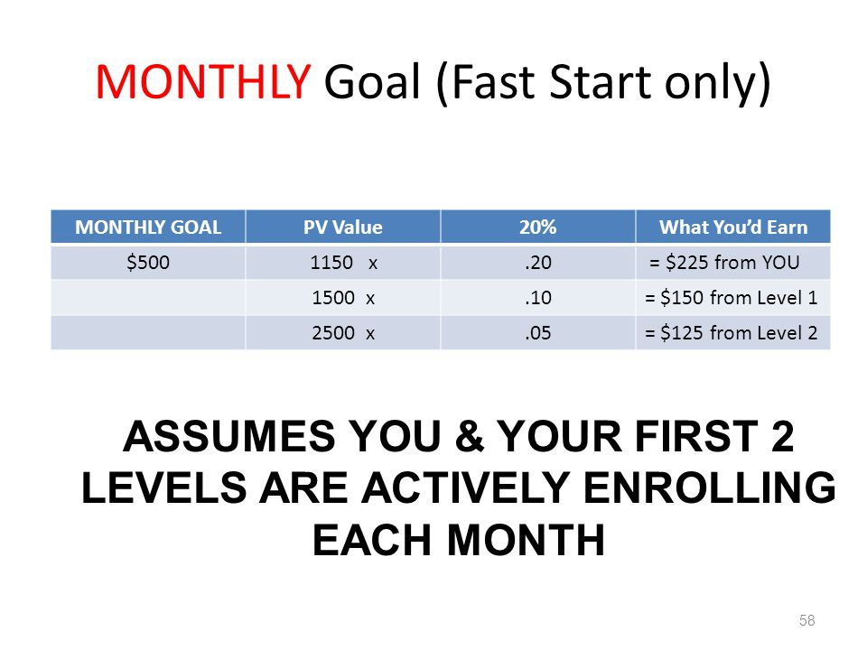 MONTHLY Goal (Fast Start only) MONTHLY GOALPV Value20%What Youd Earn $5001150 x.20 = $225 from YOU 1500 x.10= $150 from Level 1 2500 x.05= $125 from L