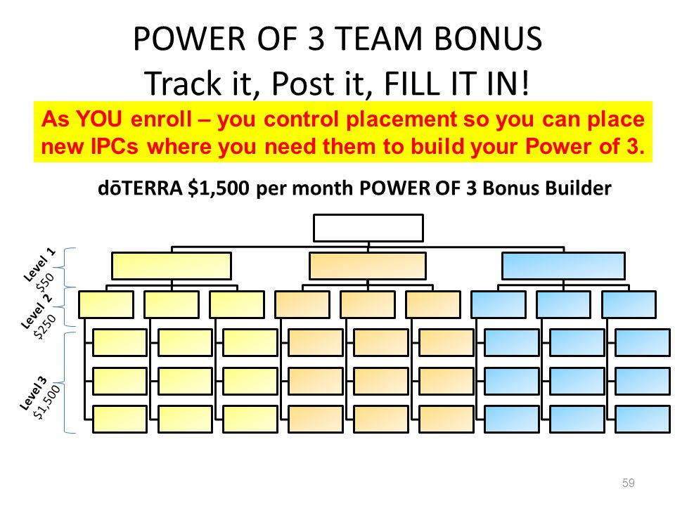 POWER OF 3 TEAM BONUS Track it, Post it, FILL IT IN! Created by IPC Marty Harger 801-712- 5406 59 dōTERRA $1,500 per month POWER OF 3 Bonus Builder Le
