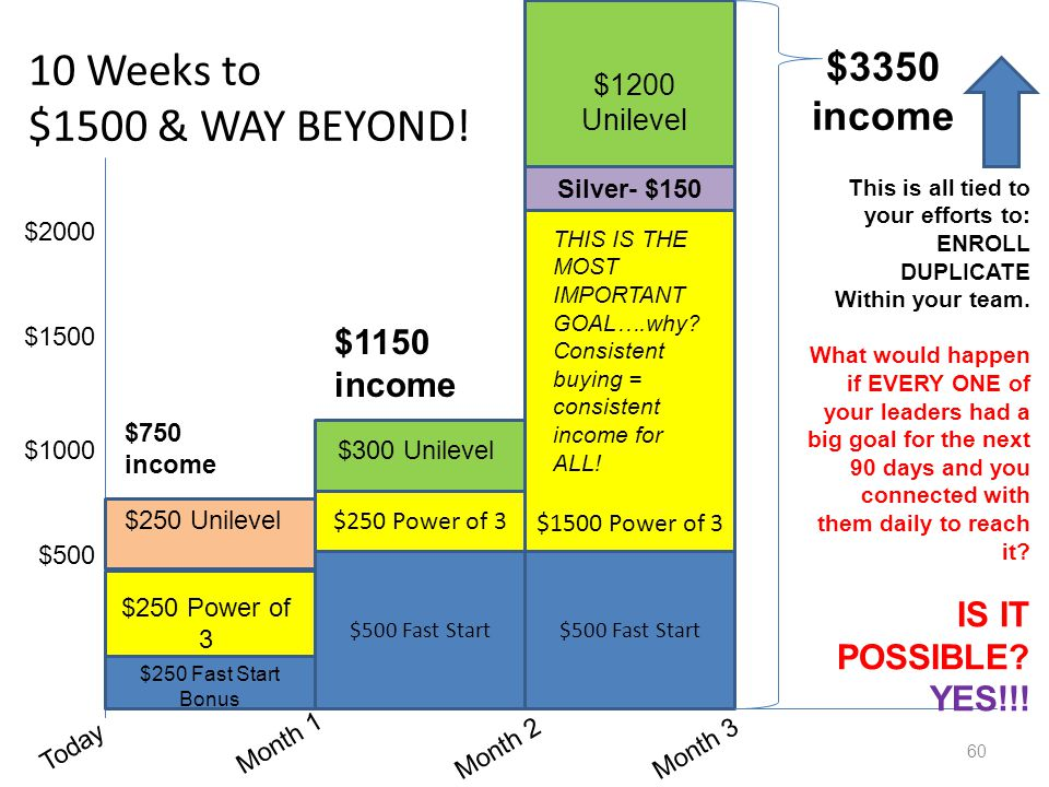 10 Weeks to $1500 & WAY BEYOND! 60 Today Month 1 Month 2Month 3 $500 $1000 $1500 $250 Fast Start Bonus $500 Fast Start $250 Power of 3 $1500 Power of