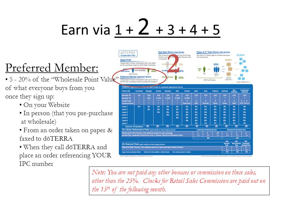 Earn via 1 + 2 + 3 + 4 + 5 Preferred Member: 5 - 20% of the Wholesale Point Value of what everyone buys from you once they sign up: On your Website In