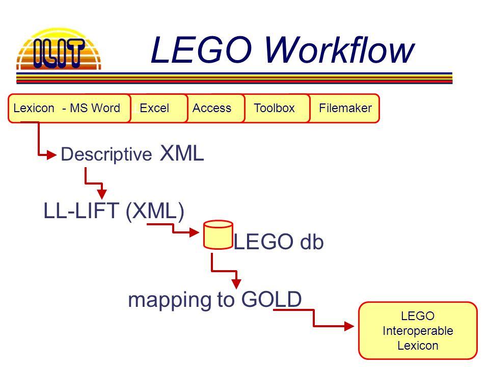 LL Descriptive XML LL-LIFT (XML) LEGO db mapping to GOLD LEGO Workflow LEGO Interoperable Lexicon AccessLexicon - MS WordExcelToolboxFilemaker