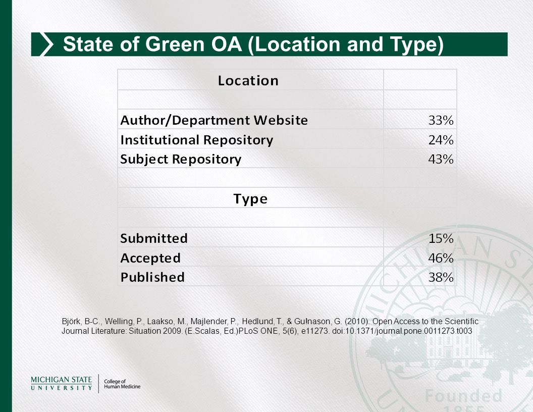 State of Green OA (Location and Type) Björk, B-C., Welling, P., Laakso, M., Majlender, P., Hedlund, T., & Gu!nason, G.