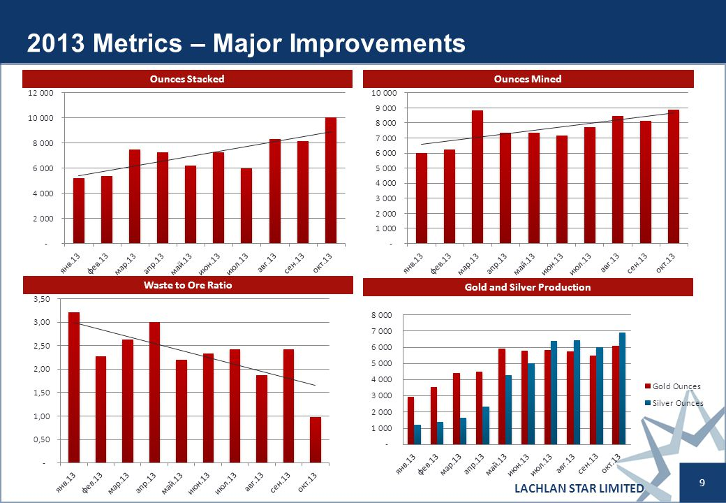 2013 Metrics – Major Improvements LACHLAN STAR LIMITED 9 Ounces StackedOunces Mined Waste to Ore Ratio Gold and Silver Production