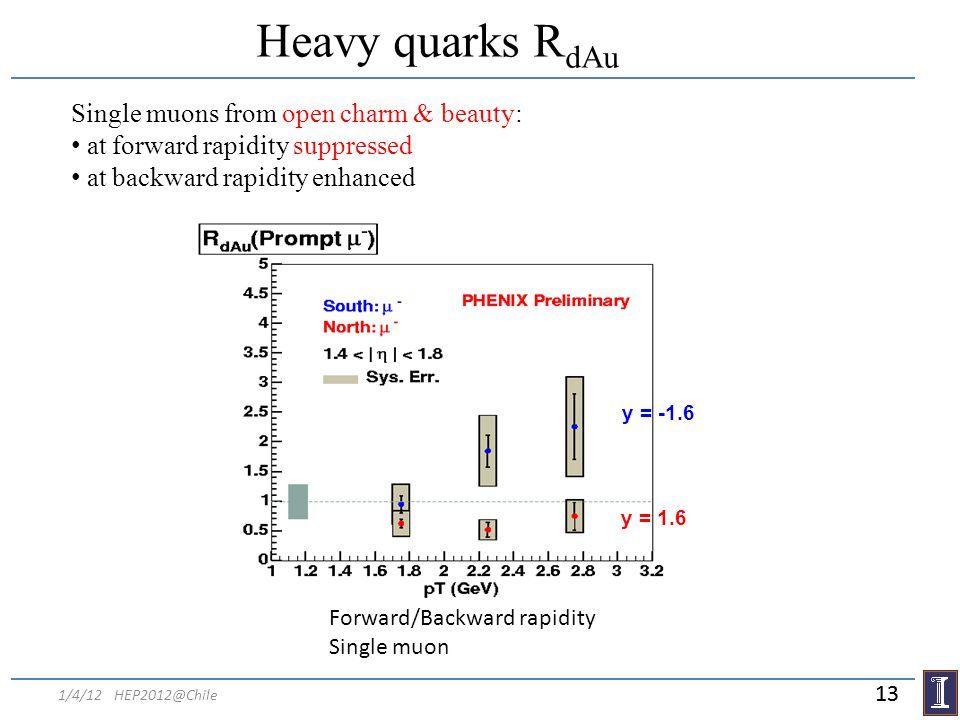 1/4/12 HEP2012@Chile Heavy quarks R dAu y = 1.6 Single muons from open charm & beauty: at forward rapidity suppressed at backward rapidity enhanced y