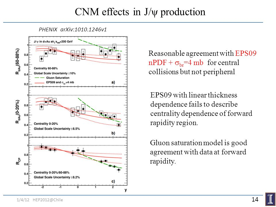 CNM effects in J/ψ production Reasonable agreement with EPS09 nPDF + br =4 mb for central collisions but not peripheral EPS09 with linear thickness de