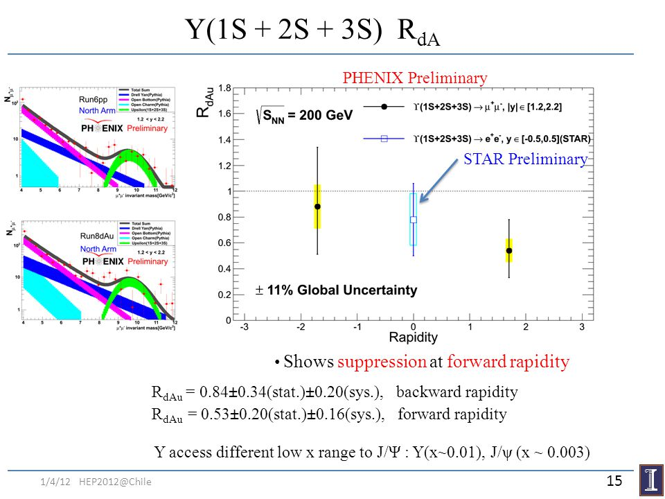 1/4/12 HEP2012@Chile Y(1S + 2S + 3S) R dA R dAu = 0.84±0.34(stat.)±0.20(sys.), backward rapidity R dAu = 0.53±0.20(stat.)±0.16(sys.), forward rapidity