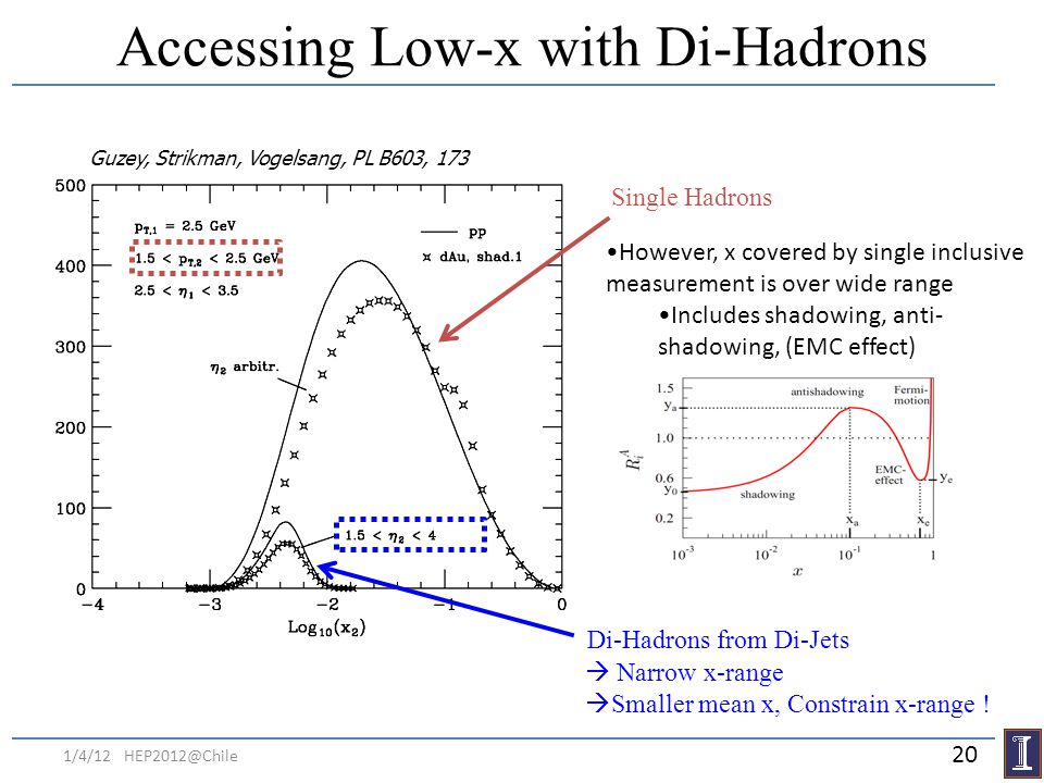 Accessing Low-x with Di-Hadrons Guzey, Strikman, Vogelsang, PL B603, 173 Di-Hadrons from Di-Jets Narrow x-range Smaller mean x, Constrain x-range ! Si