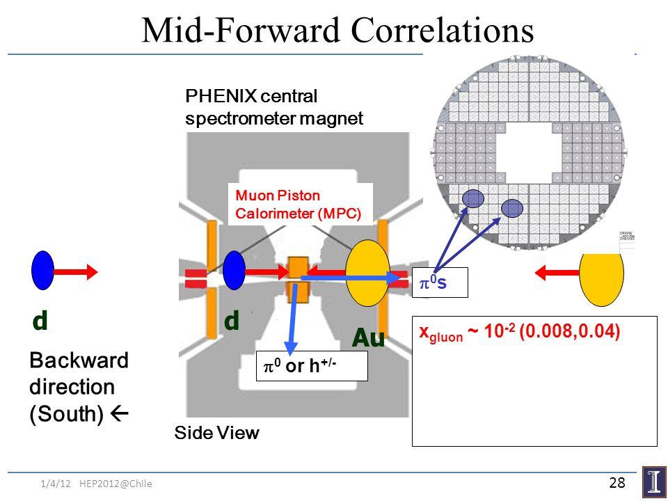 Mid-Forward Correlations d Au PHENIX central spectrometer magnet Backward direction (South) Forward direction (North) Muon Piston Calorimeter (MPC) Si