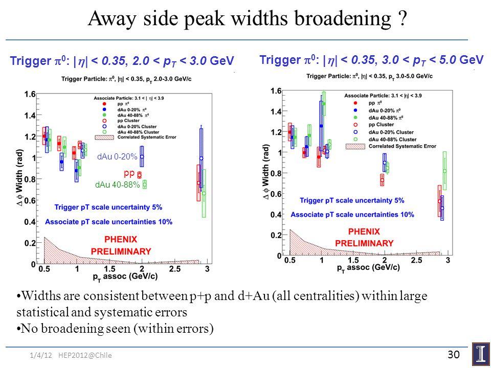 Away side peak widths broadening ? Trigger 0 : | | < 0.35, 2.0 < p T < 3.0 GeV Trigger 0 : | | < 0.35, 3.0 < p T < 5.0 GeV dAu 0-20% pp dAu 40-88% Wid