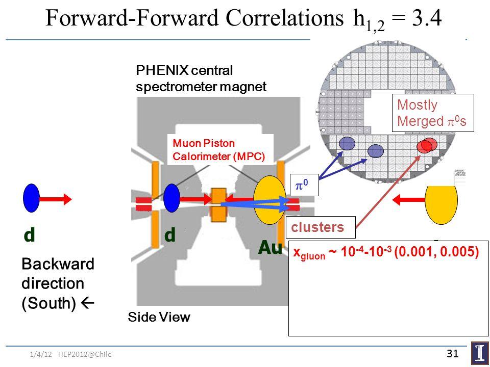 Forward-Forward Correlations h 1,2 = 3.4 d Au PHENIX central spectrometer magnet Backward direction (South) Forward direction (North) Muon Piston Calo