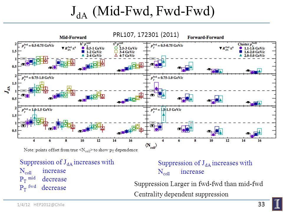 J dA (Mid-Fwd, Fwd-Fwd) Suppression of J dA increases with N coll increase P T mid decrease P T fwd decrease Suppression Larger in fwd-fwd than mid-fw