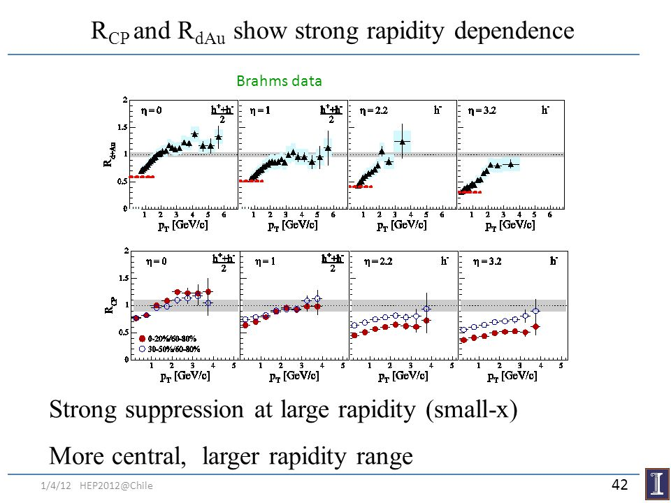R CP and R dAu show strong rapidity dependence Brahms data Strong suppression at large rapidity (small-x) More central, larger rapidity range 1/4/12 H