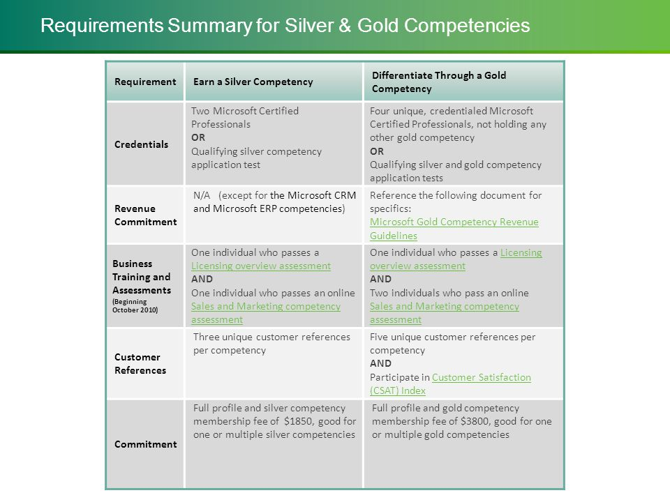 Requirements Summary for Silver & Gold Competencies RequirementEarn a Silver Competency Differentiate Through a Gold Competency Credentials Two Microsoft Certified Professionals OR Qualifying silver competency application test Four unique, credentialed Microsoft Certified Professionals, not holding any other gold competency OR Qualifying silver and gold competency application tests Revenue Commitment N/A (except for the Microsoft CRM and Microsoft ERP competencies) Reference the following document for specifics: Microsoft Gold Competency Revenue Guidelines Business Training and Assessments (Beginning October 2010) One individual who passes a Licensing overview assessment Licensing overview assessment AND One individual who passes an online Sales and Marketing competency assessment Sales and Marketing competency assessment One individual who passes a LicensingLicensing overview assessment AND Two individuals who pass an online Sales and Marketing competency assessment Customer References Three unique customer references per competency Five unique customer references per competency AND Participate in Customer Satisfaction (CSAT) IndexCustomer Satisfaction (CSAT) Index Commitment Full profile and silver competency membership fee of $1850, good for one or multiple silver competencies Full profile and gold competency membership fee of $3800, good for one or multiple gold competencies