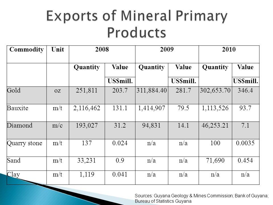 CommodityUnit200820092010 QuantityValueQuantityValueQuantityValue US$mill.