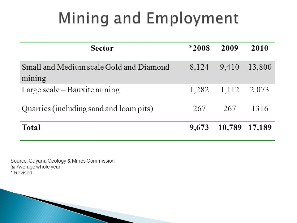 Sector*200820092010 Small and Medium scale Gold and Diamond mining 8,1249,41013,800 Large scale – Bauxite mining1,2821,1122,073 Quarries (including sand and loam pits)267 1316 Total9,67310,78917,189 Source: Guyana Geology & Mines Commission (a) Average whole year * Revised