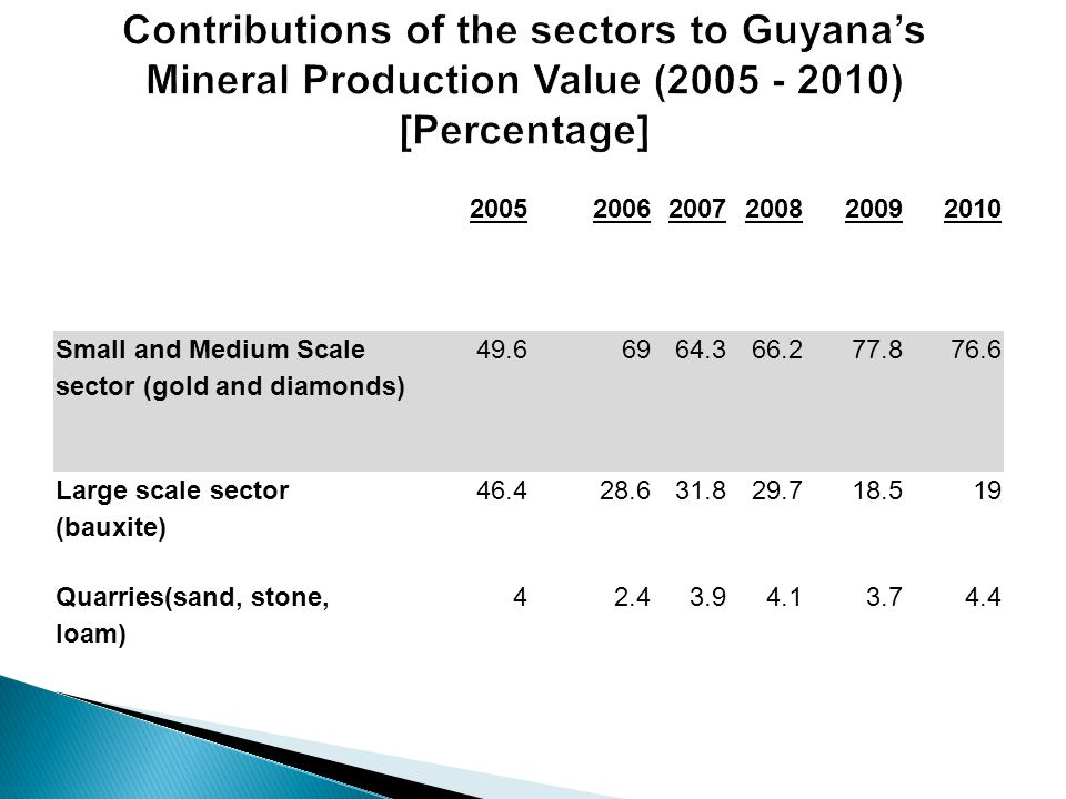 200520062007200820092010 Small and Medium Scale sector (gold and diamonds) 49.66964.366.277.876.6 Large scale sector (bauxite) 46.428.631.829.718.519 Quarries(sand, stone, loam) 42.43.94.13.74.4