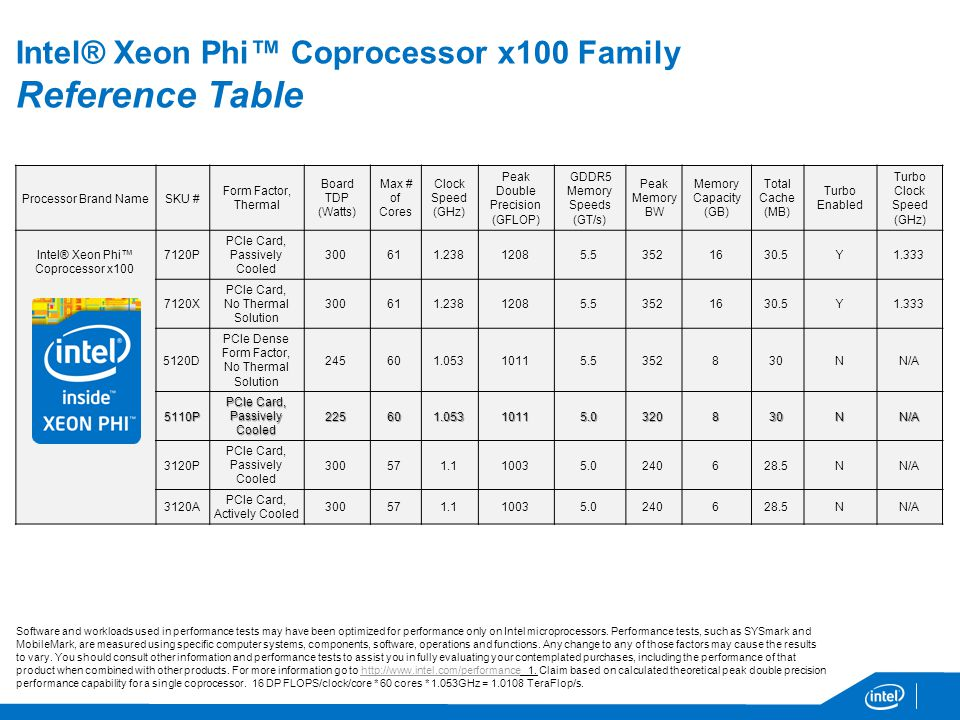 Processor Brand NameSKU # Form Factor, Thermal Board TDP (Watts) Max # of Cores Clock Speed (GHz) Peak Double Precision (GFLOP) GDDR5 Memory Speeds (GT/s) Peak Memory BW Memory Capacity (GB) Total Cache (MB) Turbo Enabled Turbo Clock Speed (GHz) Intel® Xeon Phi Coprocessor x P PCIe Card, Passively Cooled Y X PCIe Card, No Thermal Solution Y D PCIe Dense Form Factor, No Thermal Solution NN/A 5110P PCIe Card, Passively Cooled NN/A 3120P PCIe Card, Passively Cooled NN/A 3120A PCIe Card, Actively Cooled NN/A Intel® Xeon Phi Coprocessor x100 Family Reference Table Software and workloads used in performance tests may have been optimized for performance only on Intel microprocessors.