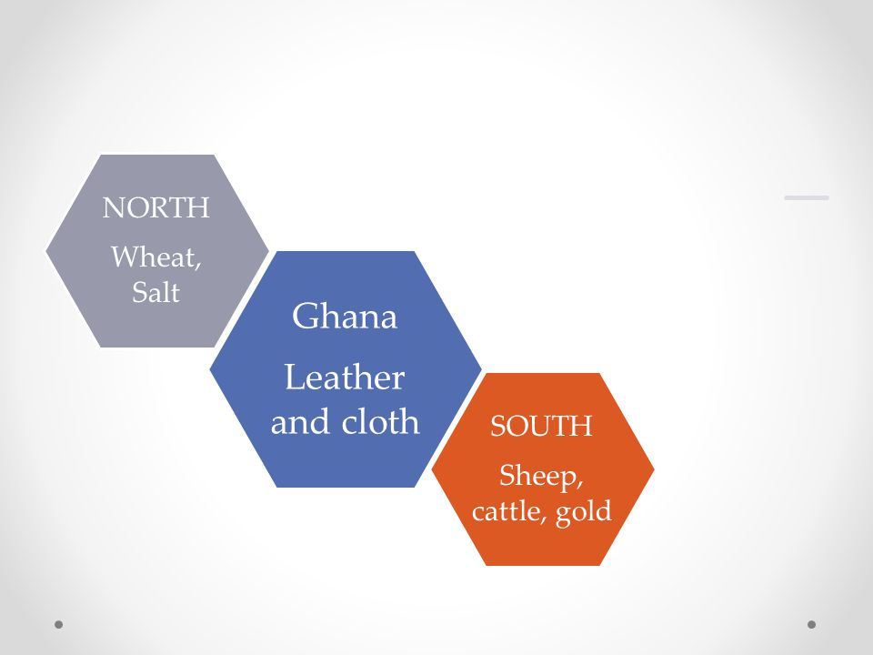 Ghana Leather and cloth NORTH Wheat, Salt SOUTH Sheep, cattle, gold