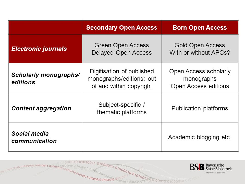 Secondary Open AccessBorn Open Access Electronic journals Green Open Access Delayed Open Access Gold Open Access With or without APCs? Scholarly monog