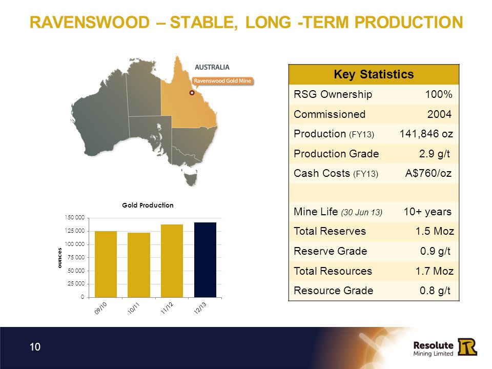 RAVENSWOOD – STABLE, LONG -TERM PRODUCTION 10 Key Statistics RSG Ownership 100% Commissioned 2004 Production (FY13) 141,846 oz Production Grade 2.9 g/
