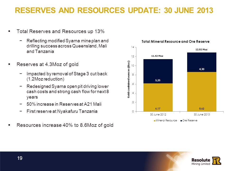 RESERVES AND RESOURCES UPDATE: 30 JUNE 2013 19 Total Reserves and Resources up 13% Reflecting modified Syama mine plan and drilling success across Que