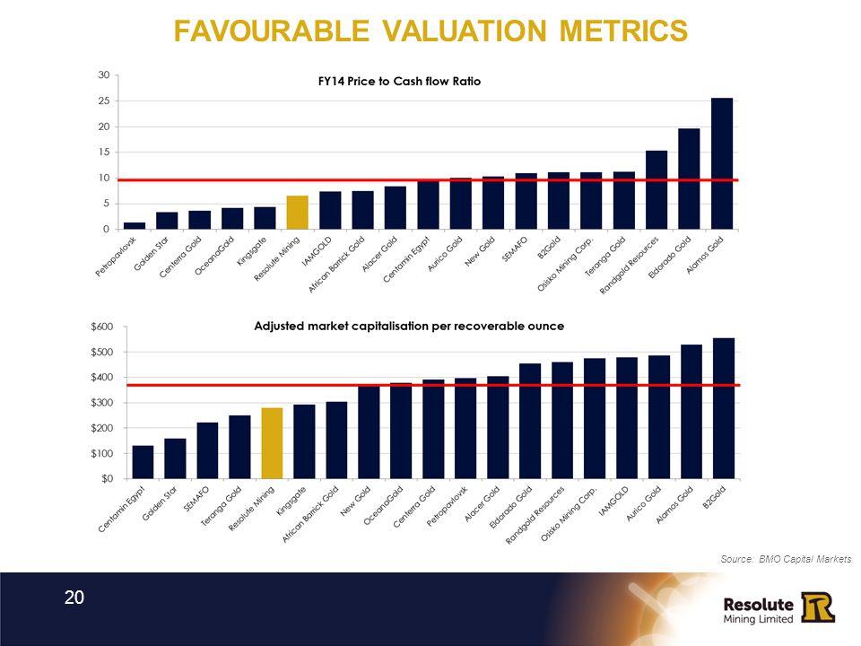FAVOURABLE VALUATION METRICS 20 Source: BMO Capital Markets