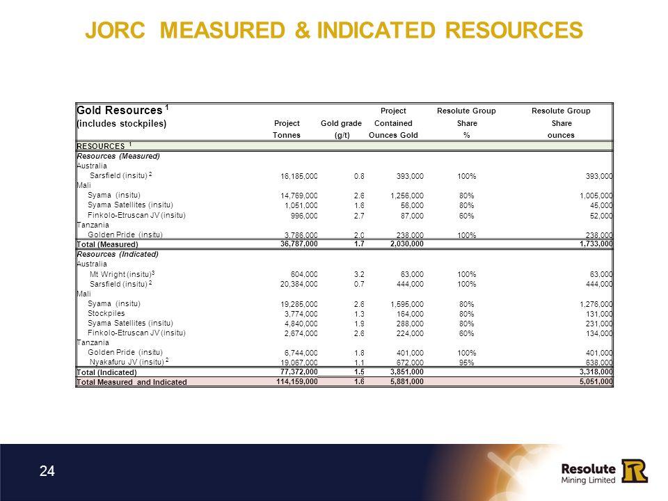 24 Gold Resources 1 ProjectResolute Group (includes stockpiles) ProjectGold gradeContainedShare Tonnes (g/t)Ounces Gold%ounces RESOURCES 1 Resources (Measured) Australia Sarsfield (insitu) 2 16,185,0000.8393,000100%393,000 Mali Syama (insitu) 14,769,0002.61,256,00080%1,005,000 Syama Satellites (insitu) 1,051,0001.656,00080%45,000 Finkolo-Etruscan JV (insitu) 996,0002.787,00060%52,000 Tanzania Golden Pride (insitu) 3,786,0002.0238,000100%238,000 Total (Measured) 36,787,0001.72,030,000 1,733,000 Resources (Indicated) Australia Mt Wright (insitu) 3 604,0003.263,000100%63,000 Sarsfield (insitu) 2 20,384,0000.7444,000100%444,000 Mali Syama (insitu) 19,285,0002.61,595,00080%1,276,000 Stockpiles 3,774,0001.3164,00080%131,000 Syama Satellites (insitu) 4,840,0001.9288,00080%231,000 Finkolo-Etruscan JV (insitu) 2,674,0002.6224,00060%134,000 Tanzania Golden Pride (insitu) 6,744,0001.8401,000100%401,000 Nyakafuru JV (insitu) 2 19,067,0001.1672,00095%638,000 Total (Indicated) 77,372,0001.53,851,000 3,318,000 Total Measured and Indicated 114,159,0001.65,881,000 5,051,000 JORC MEASURED & INDICATED RESOURCES