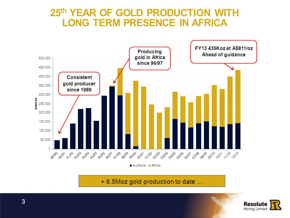 25 th YEAR OF GOLD PRODUCTION WITH LONG TERM PRESENCE IN AFRICA 3 + 6.5Moz gold production to date … Consistent gold producer since 1989 Producing gol