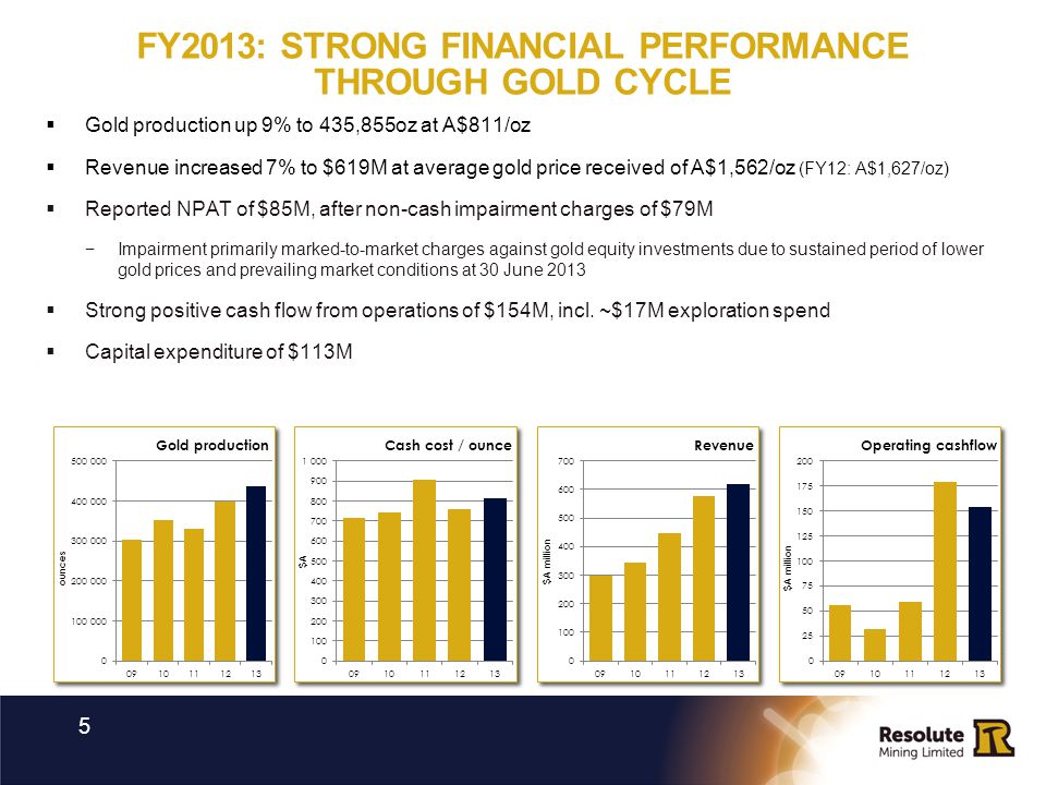 FY2013: STRONG FINANCIAL PERFORMANCE THROUGH GOLD CYCLE 5 Gold production up 9% to 435,855oz at A$811/oz Revenue increased 7% to $619M at average gold