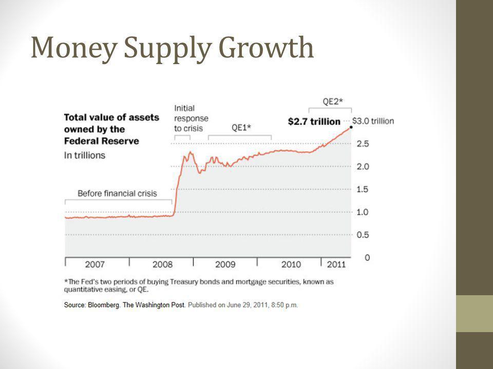 Money Supply Growth