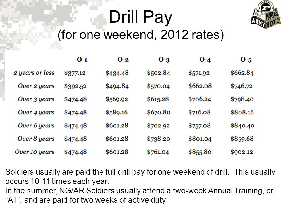 Drill Pay (for one weekend, 2012 rates) Soldiers usually are paid the full drill pay for one weekend of drill. This usually occurs 10-11 times each ye