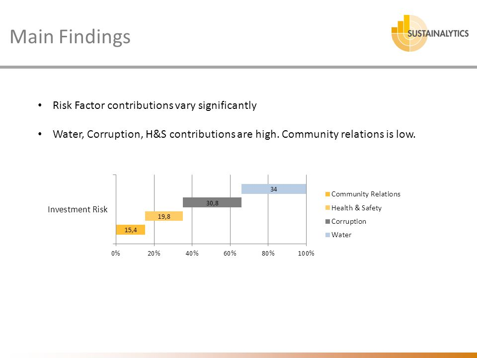 Risk Factor contributions vary significantly Water, Corruption, H&S contributions are high. Community relations is low. Main Findings